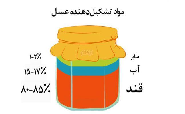 مواد تشکیل دهنده عسل
